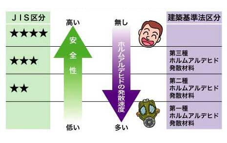 室内放散速度と等級区分のランク分け関連