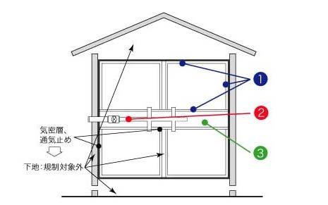 一戸建て住宅では1~3の対策が必要